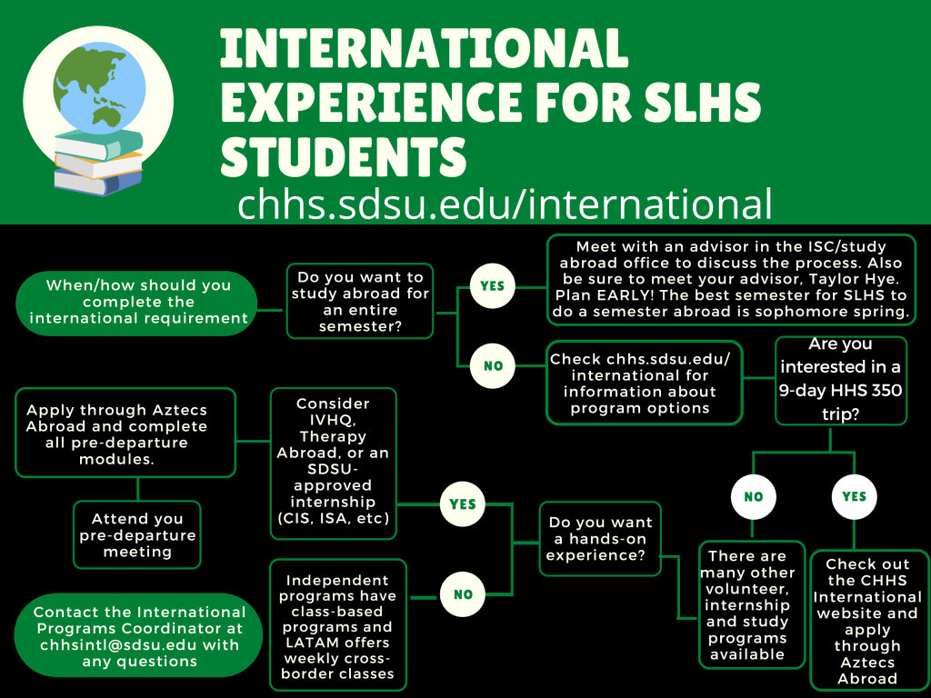 SLHS International Requirement
