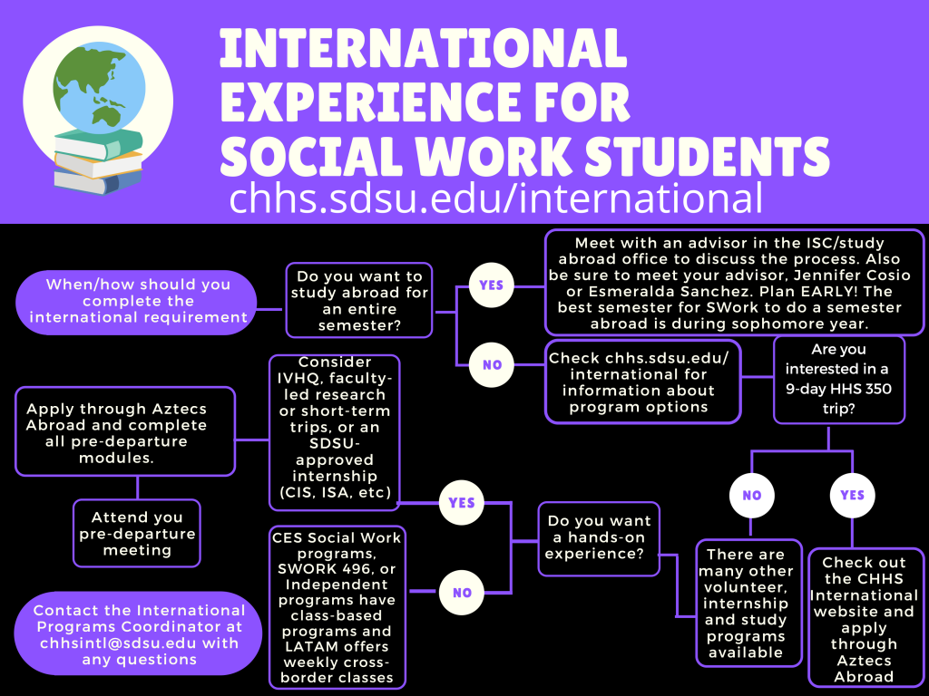 Social Work International Requirement