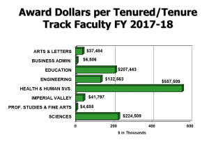 Grant and Contract Award Dollars per Tenured/Tenure Track Faculty, FY 2017-2018